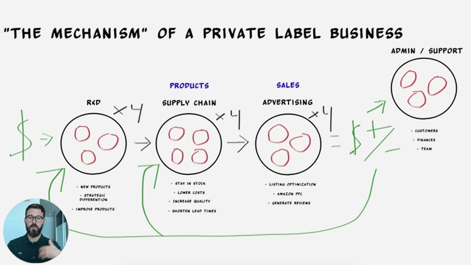 Why Your Private Label Business Can't Grow
