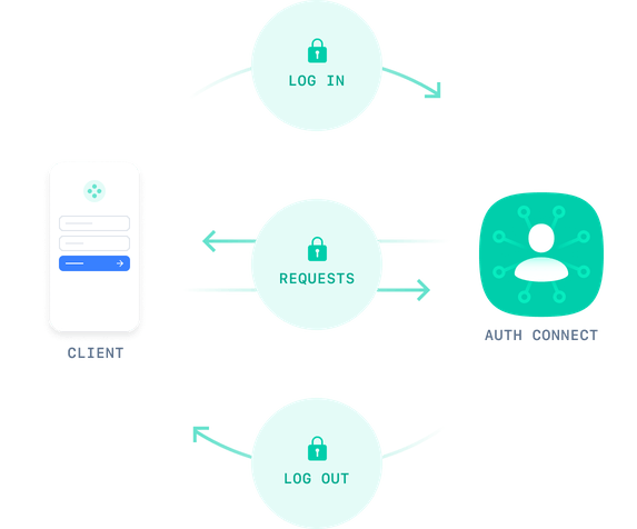 Diagram showing auth connect security features