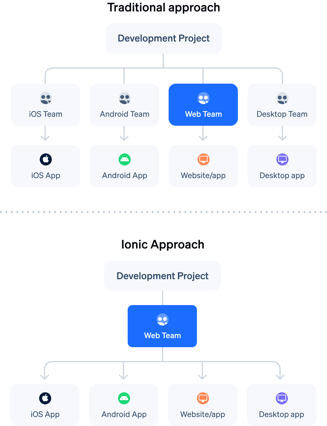 Traditional approach to development flow chart