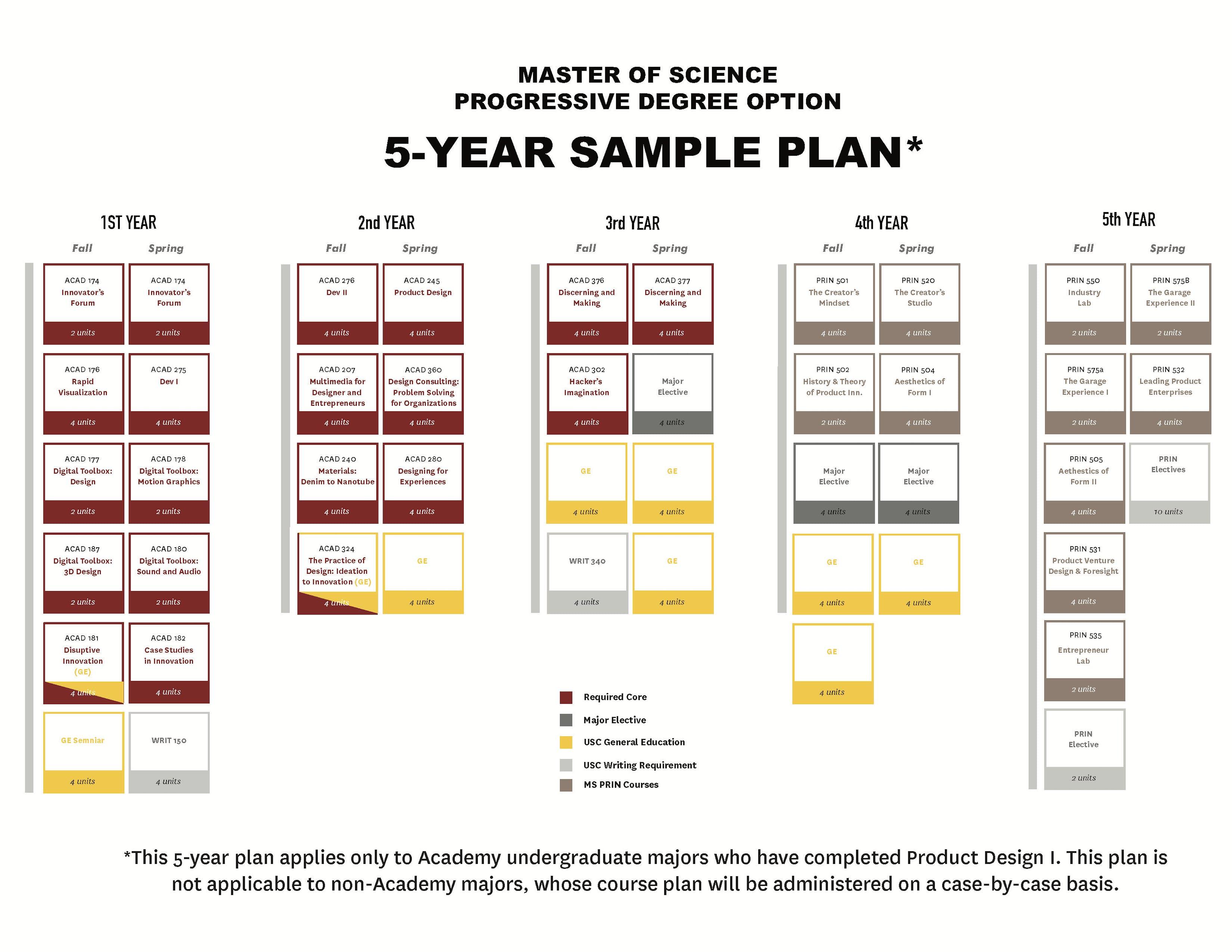 MSPRIN 5 year sample plan