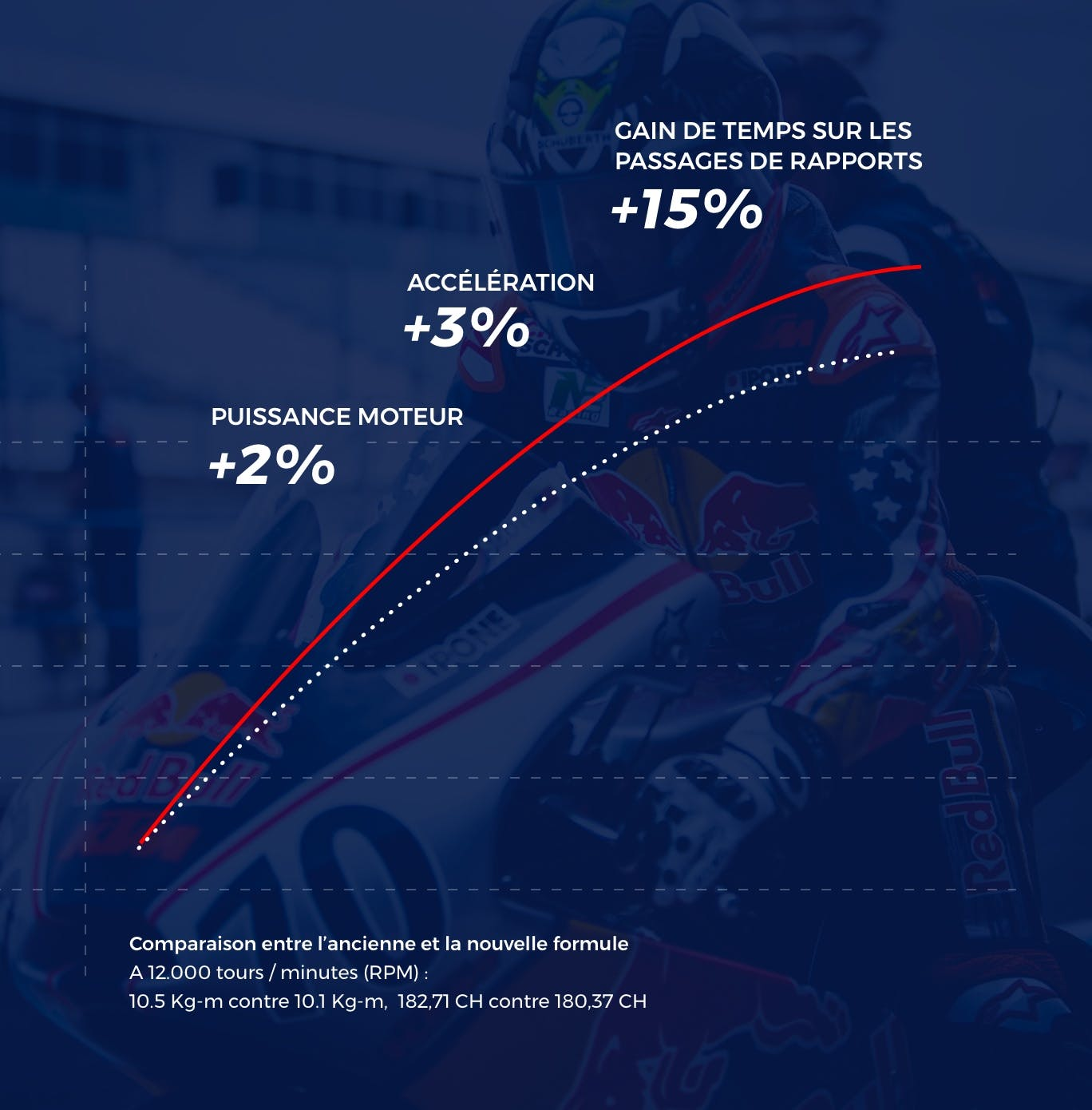 Bénéfices et formulation Stroke 4 racing ipone