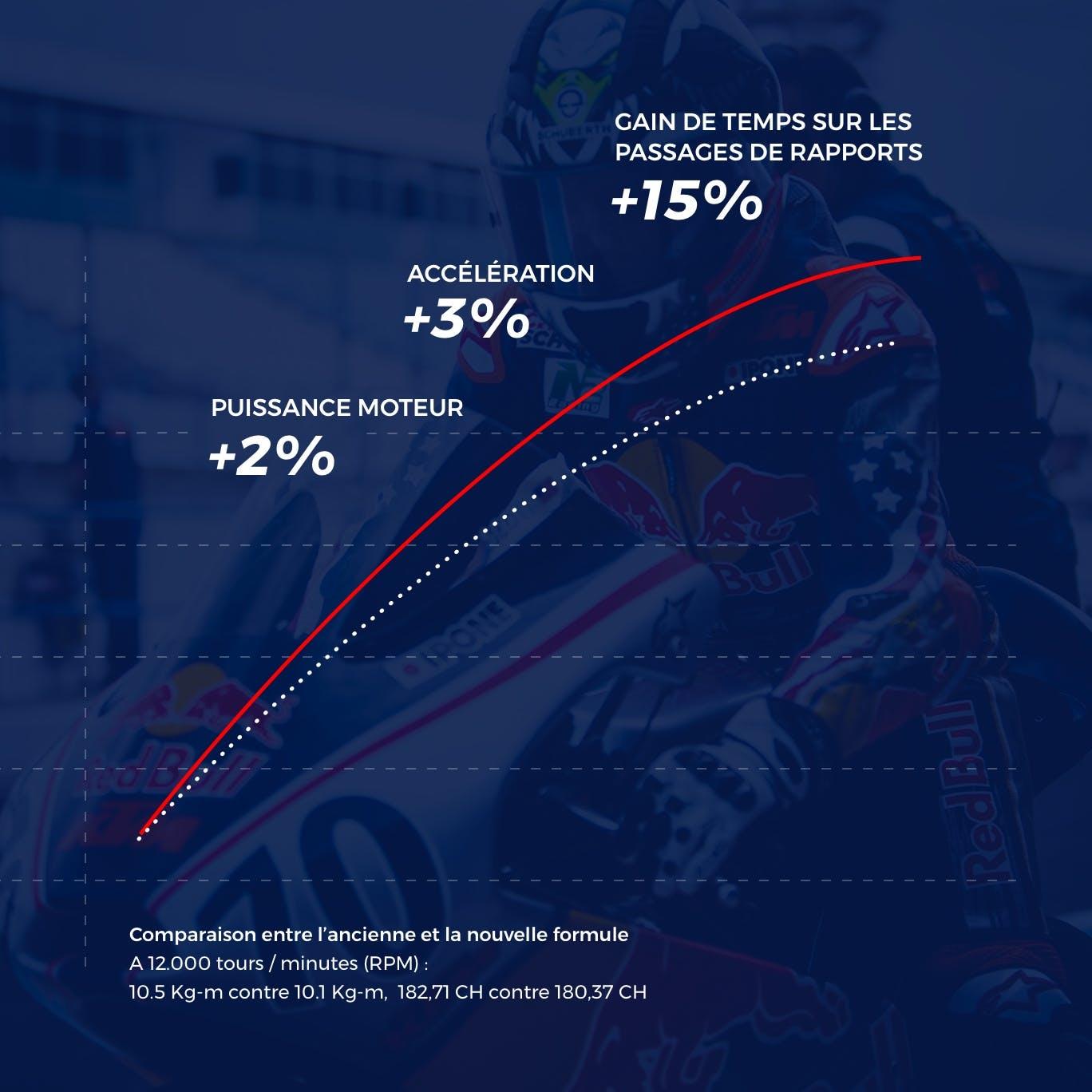Formule Stroke 4 racing huile ipone