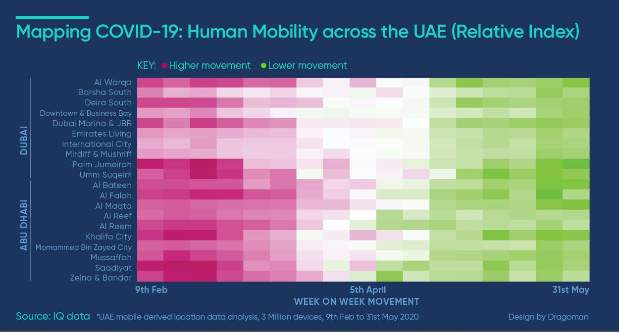 UAE human mobility during covid-19