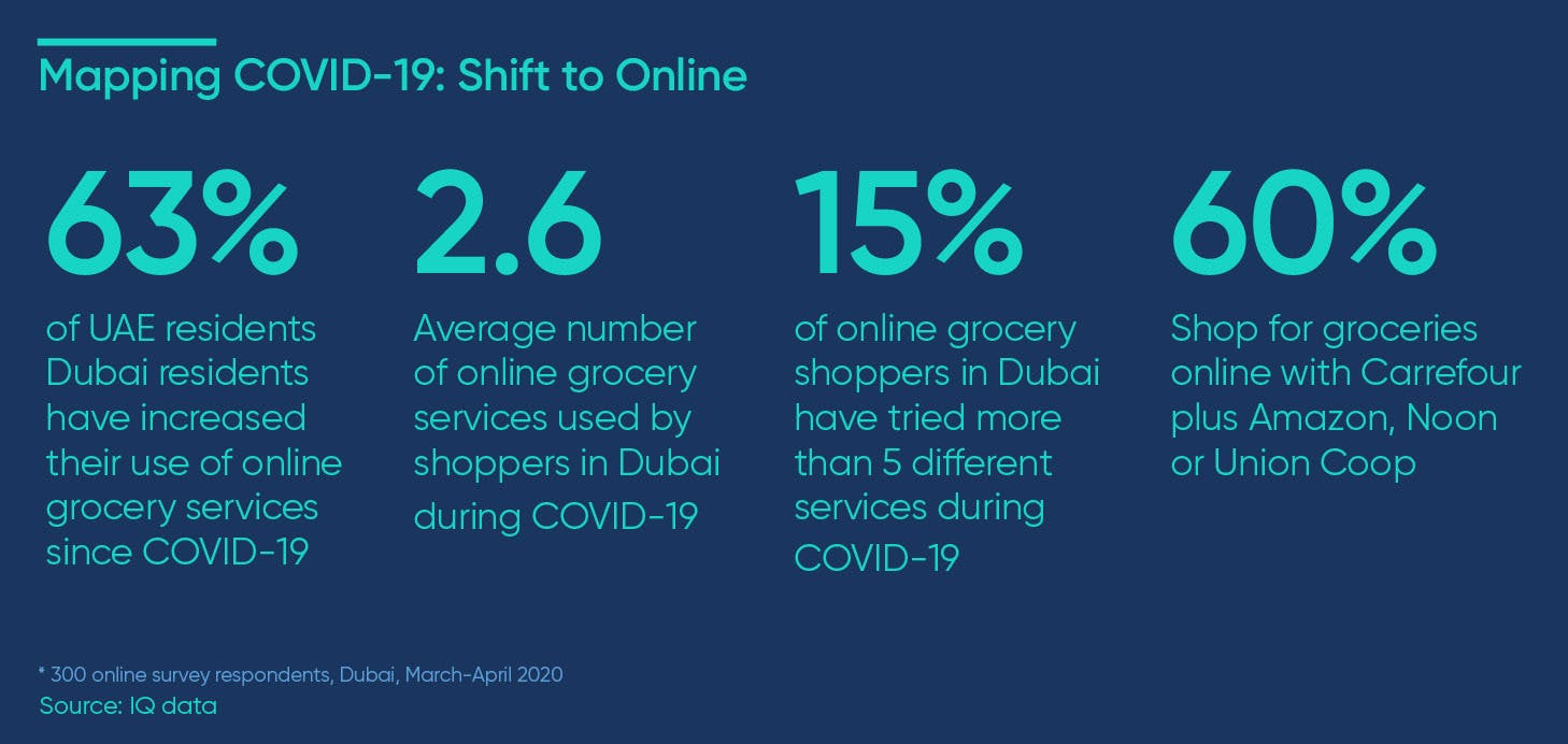 shift to online grocery shopping covid-19
