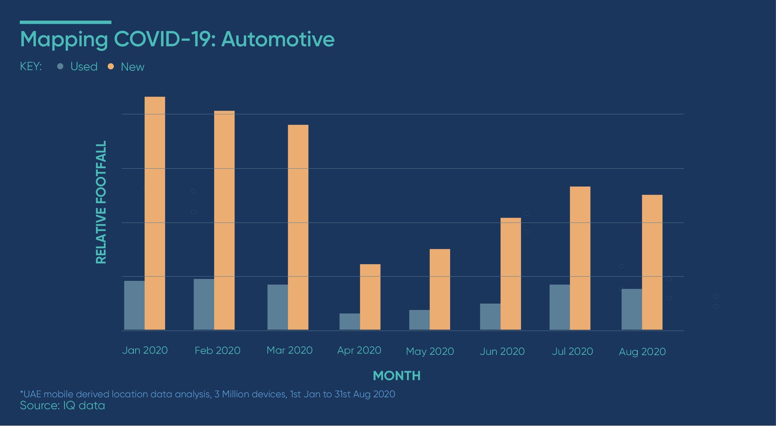 Relative footfall across used & new car showrooms - Dubai & Abu Dhabi
