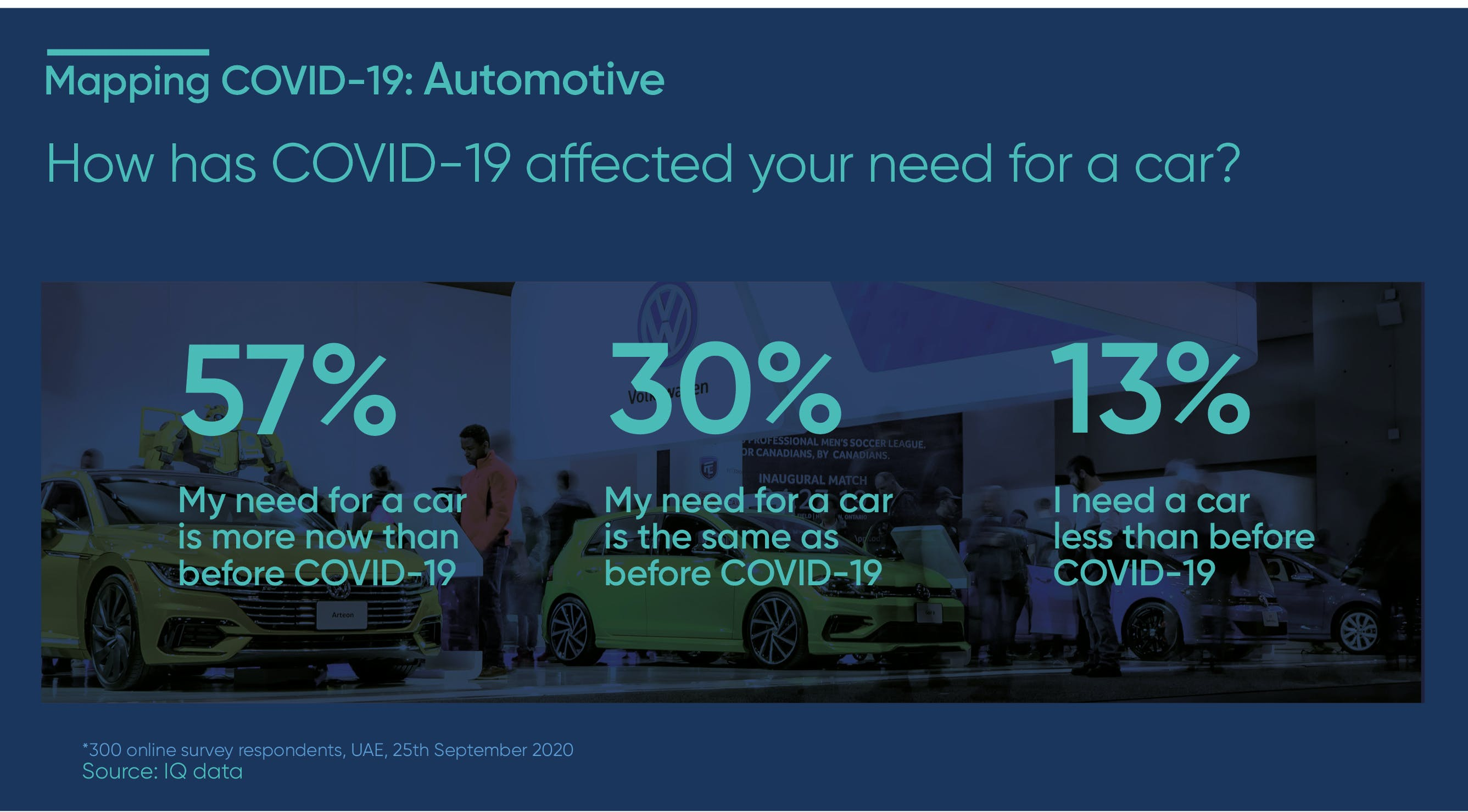 How has COVID-19 affected your need for a car?
