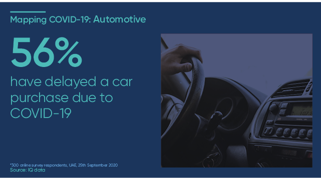 56% have delayed a car purchase due to COVID-19