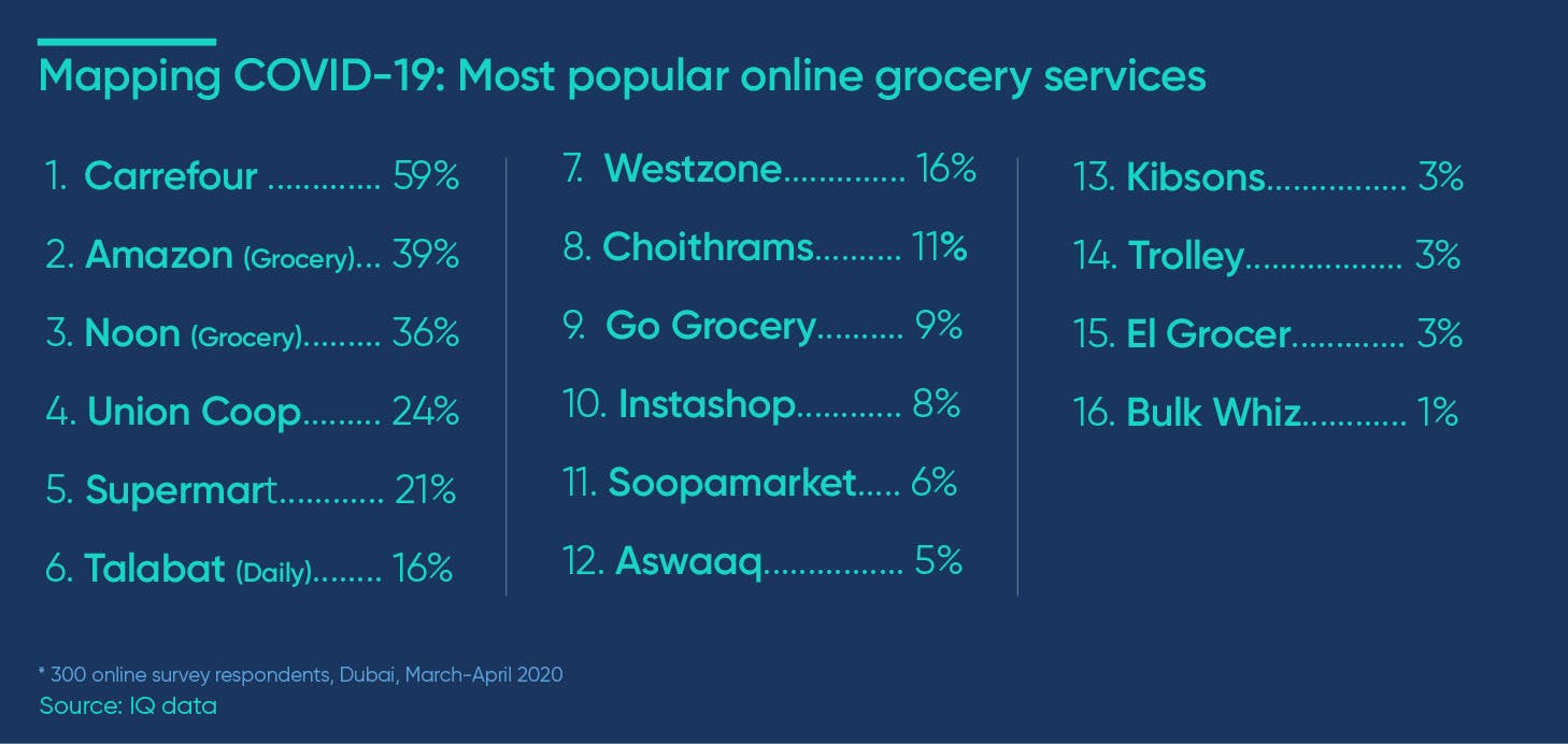 most popular online grocery services covid-19