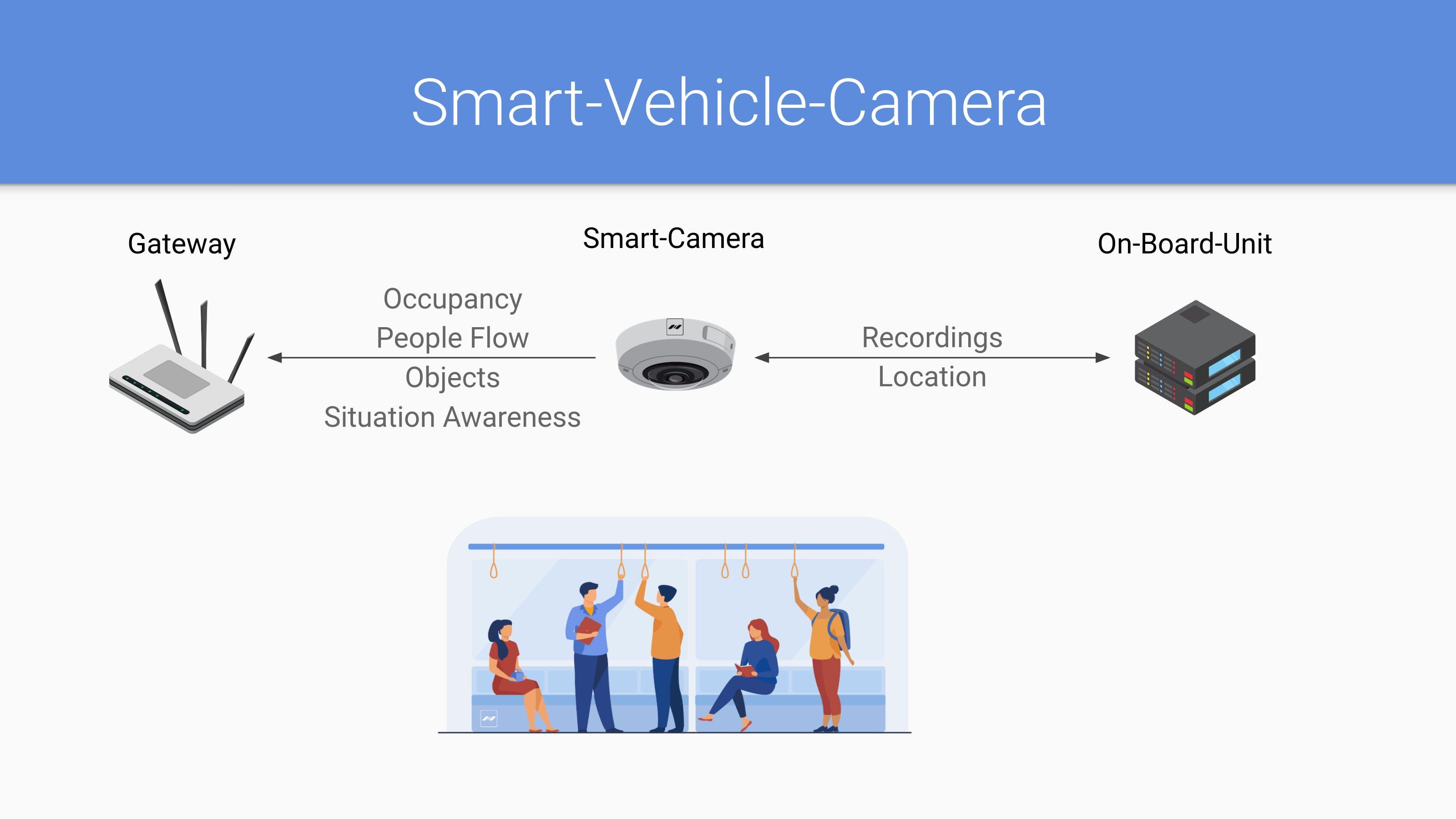 smart vehicle camera
