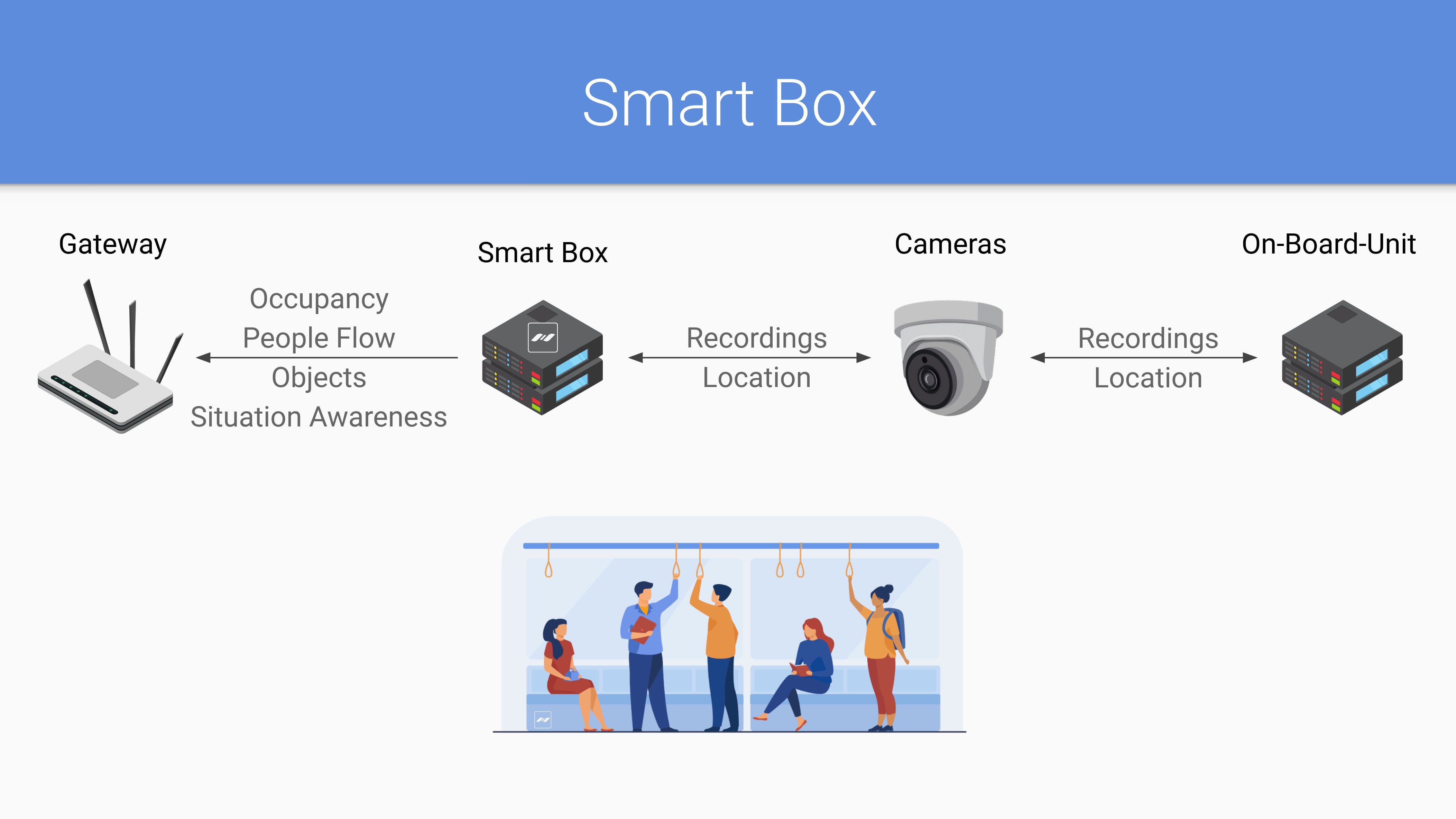 smart box for vehicles, busses and trains