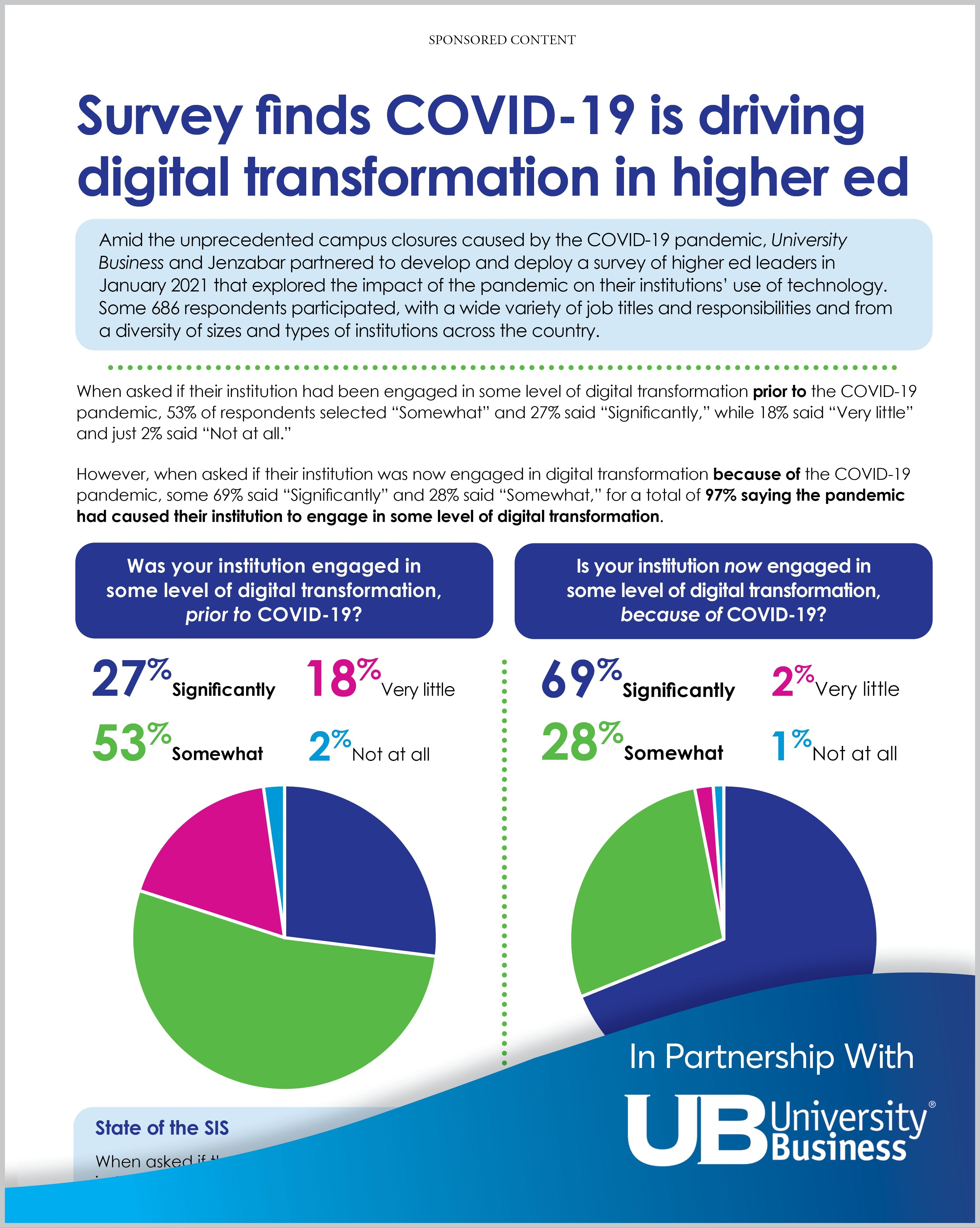 Survey: COVID-19 is Driving Digital Transformation in Higher Ed