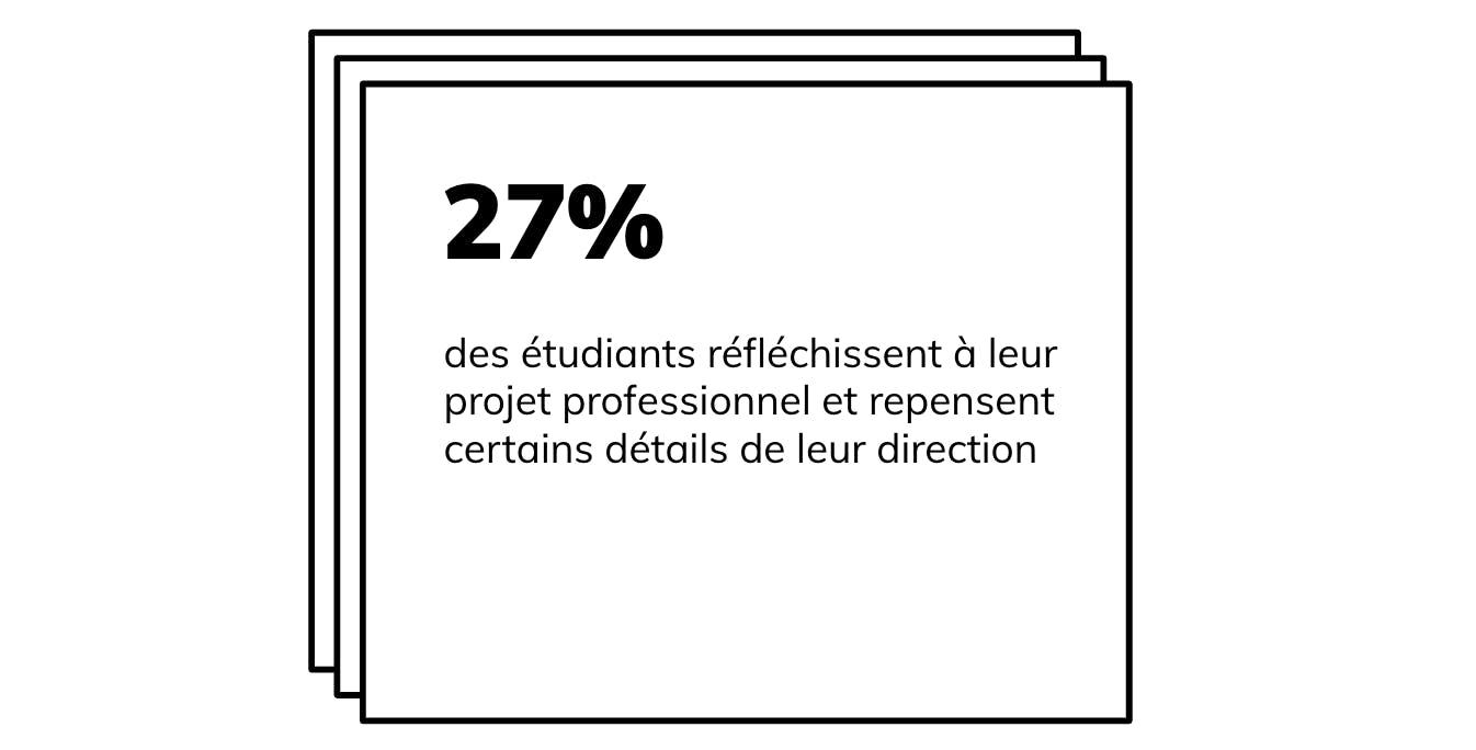27% réfléchissent à leur projet professionnel