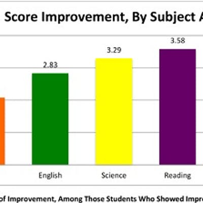 ACT Reading, and ACT Science scores show significant improvement over best prior scores with nearly half improving an average of over +3 points.