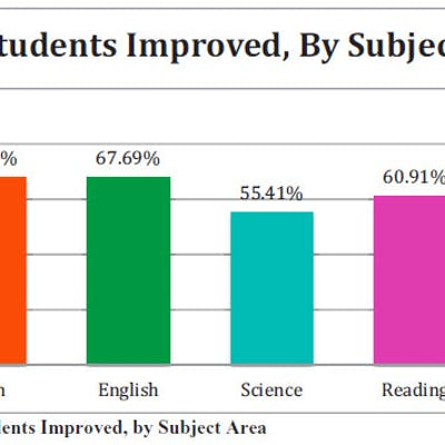 % of Students Improved, By Subject Area