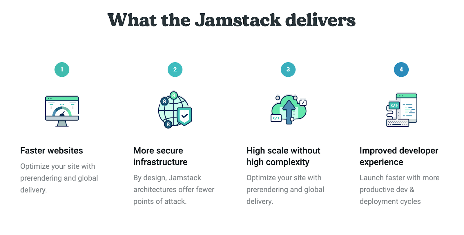 Jamstack Features (Courtesy of Netlify)