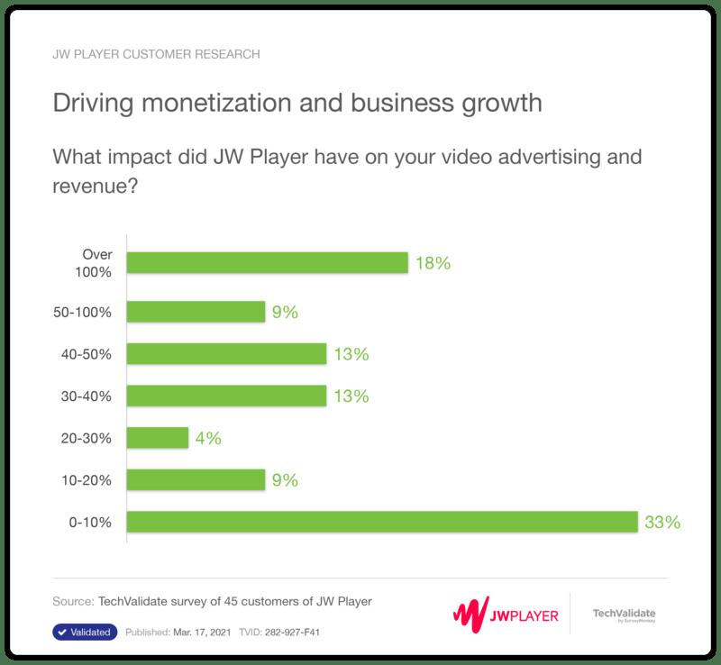 JW Player - Drives Monetization & Business Growth