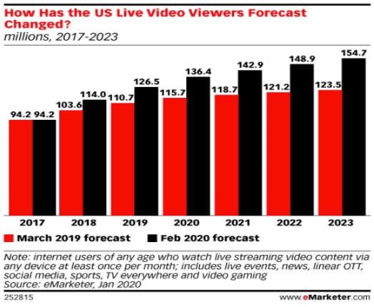 Live Streaming Users as forecasted by eMarketer