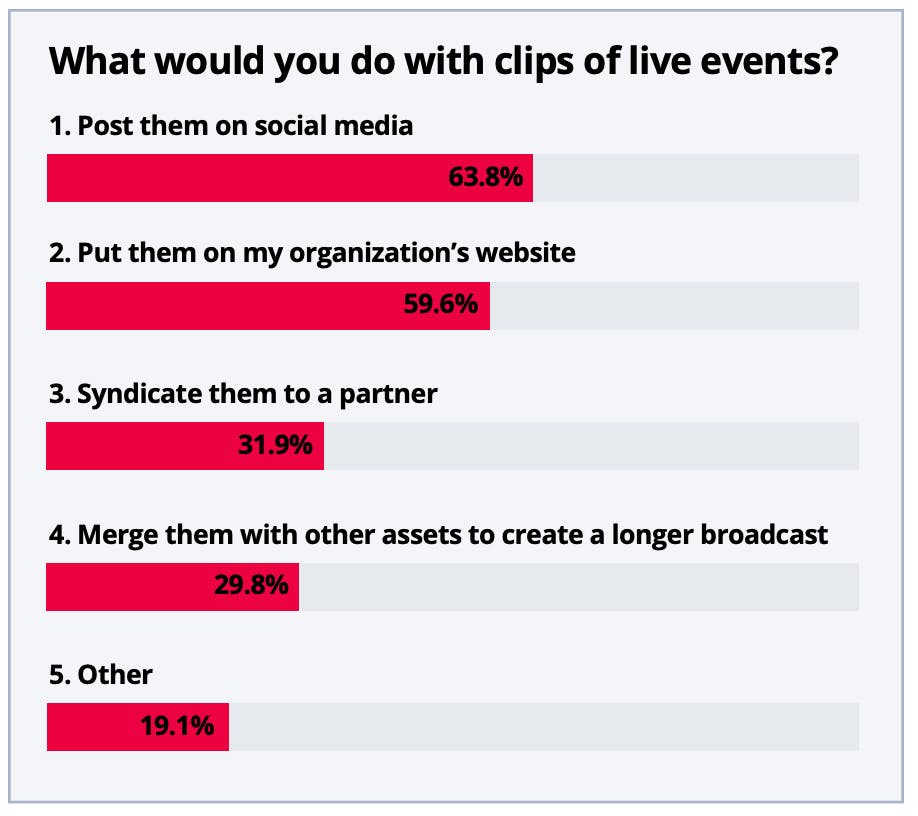 Clips of Live Events - Use-cases for Broadcasters