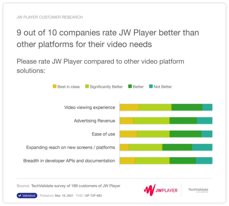 JW Player - Better than other Online Video Platforms