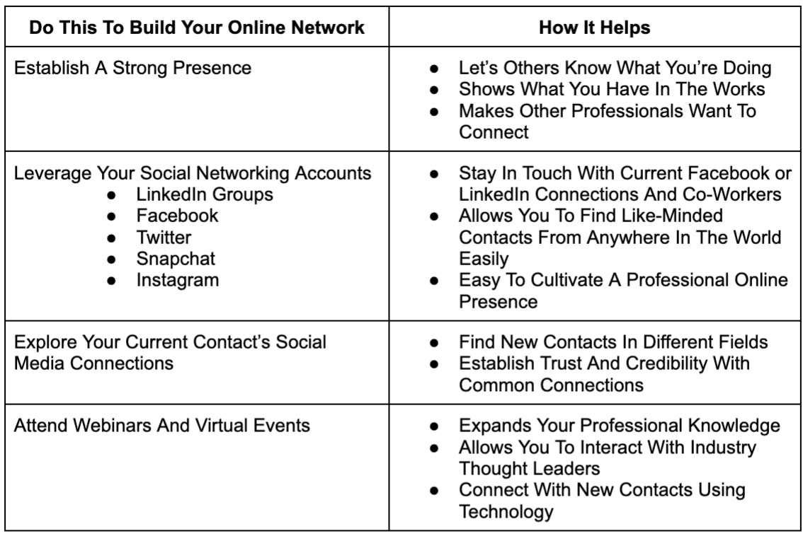 What to do to build your networks and how it helps