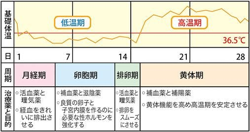 不妊の方へ(周期表)