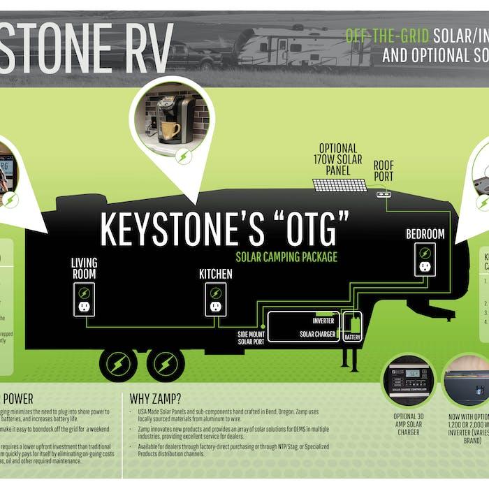 Graphic explaining the components of Keystone RV's OTG solar power system