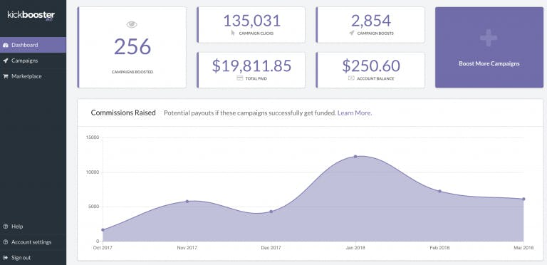 Indiegogo affiliate marketing dashboard - Kickbooster