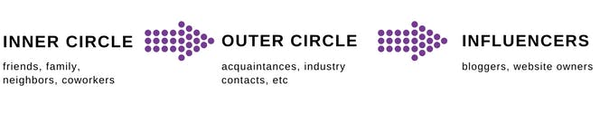 Inner circle to outer circle to infulencers