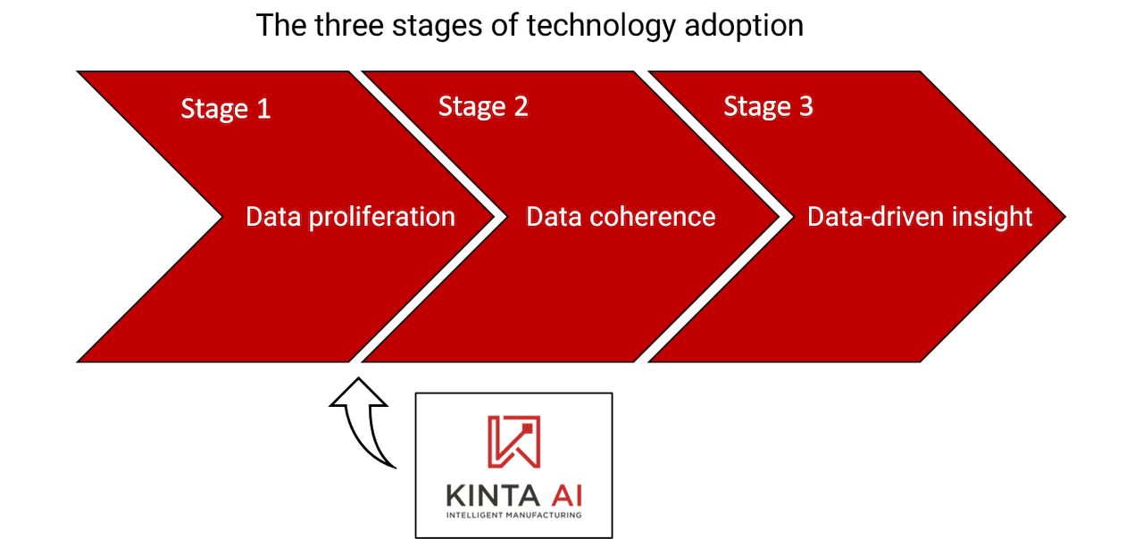 stages of technology adoption: proliferation, coherence, insight