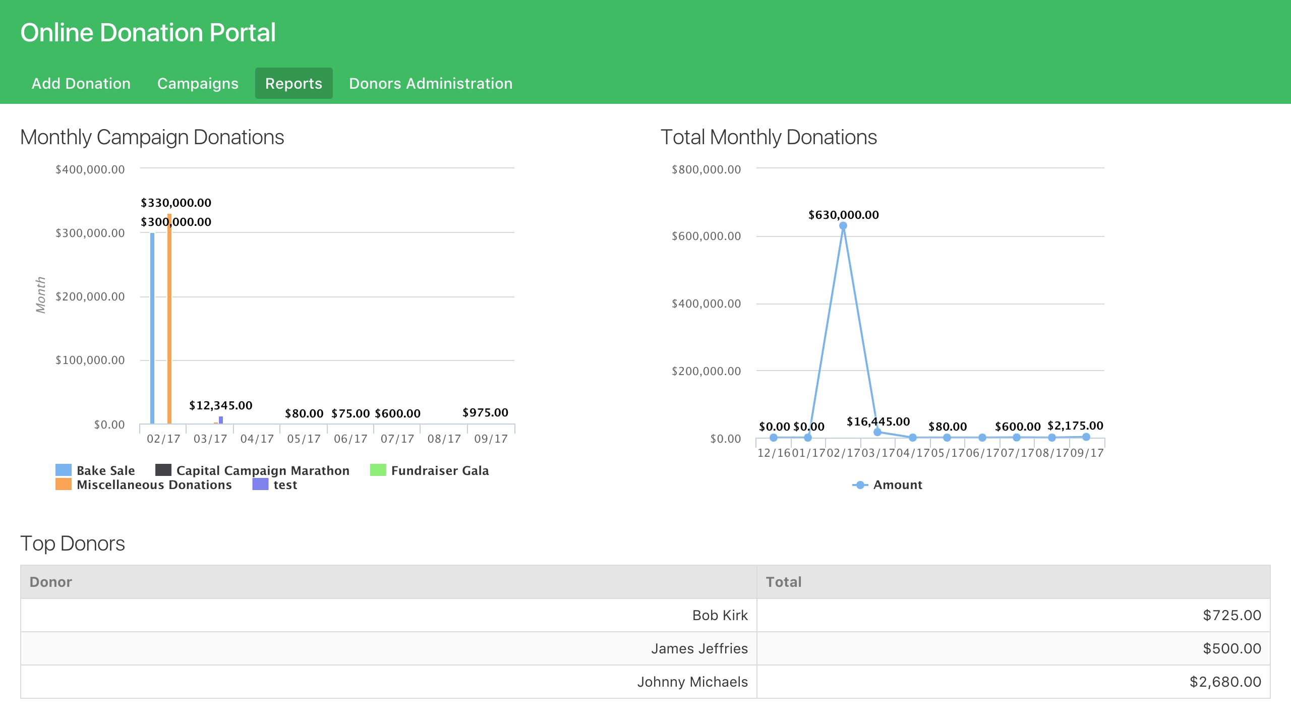 Online database and workflow templates: Online Donation Portal Intended For Donation Report Template