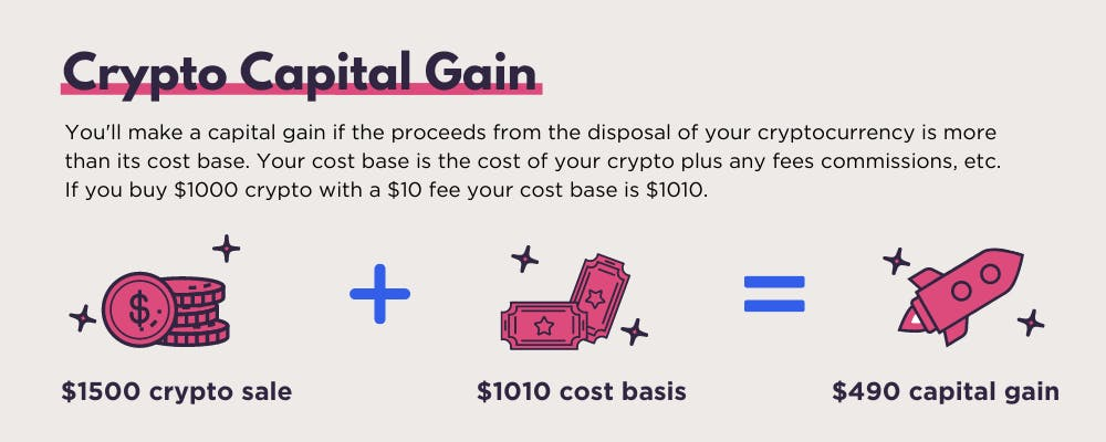 Koinly What is a Crypto Capital Gain