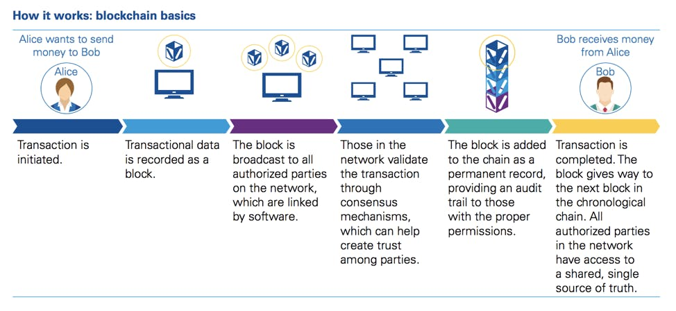 Diagram describing how blockchains work