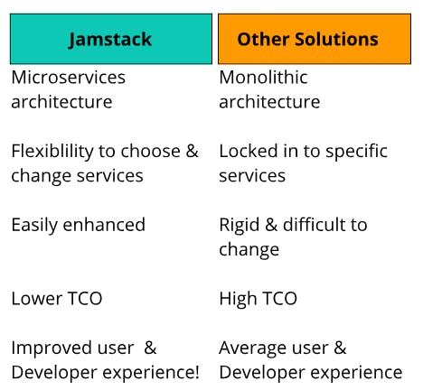 How is Jamstack different from other solutions?
