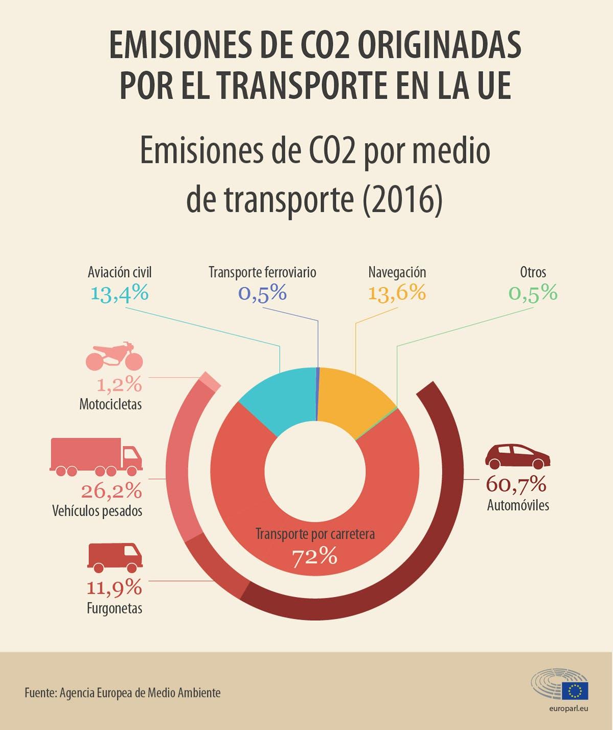 Infografía sobre emisiones de CO2 originadas por el transporte en la UE (Agencia Europea de Medio Ambiente)