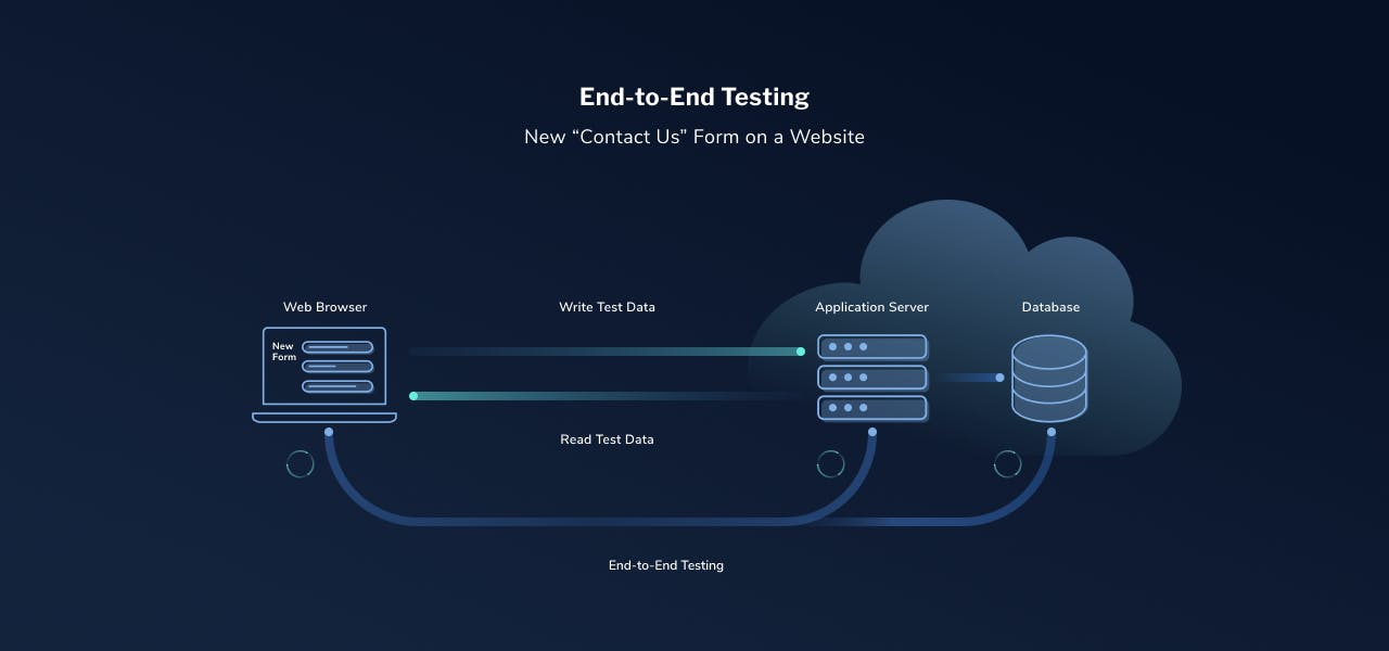 End-to-end-testing-LaunchDarkly