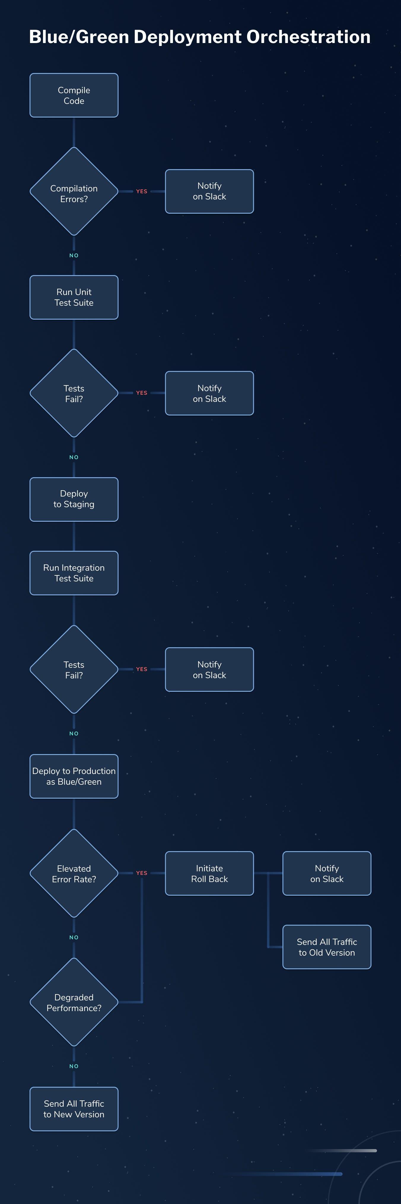 blue-green-deployment-orchestration-LaunchDarkly