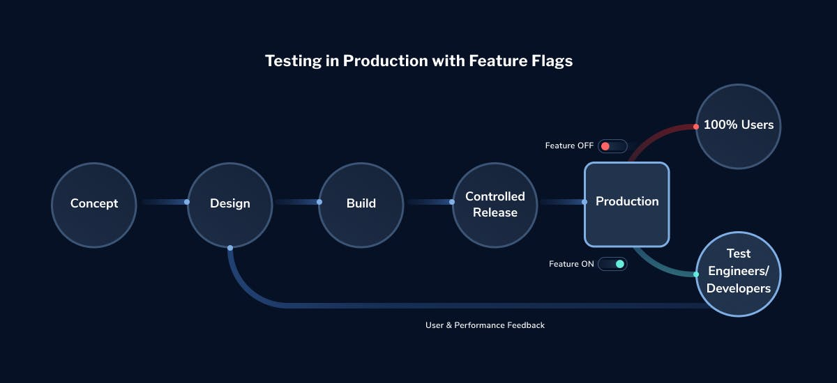 testing-in-production-with-feature-flags-LaunchDarkly