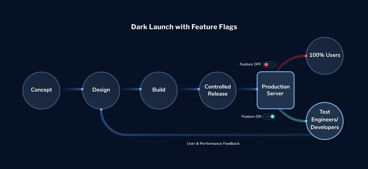 dark-launch-with-feature-flags-LaunchDarkly