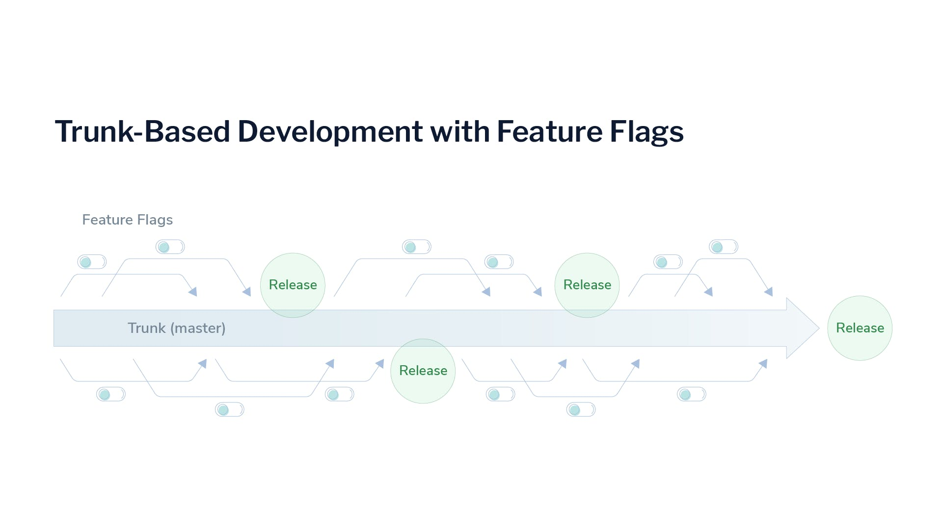 trunk-based-development-with-feature-flags-LaunchDarkly