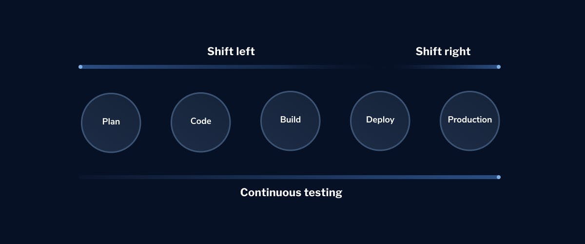 Continuous-Testing-DevOps-2-LaunchDarkly
