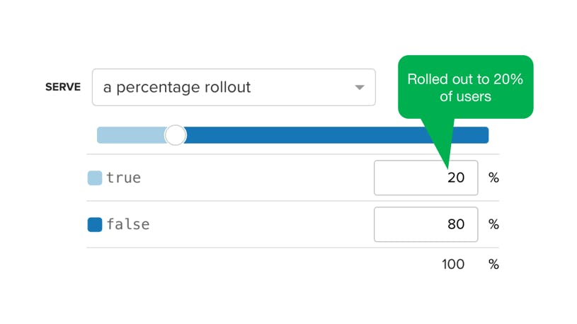 Feature Toggle Roll Out for Soft Launch