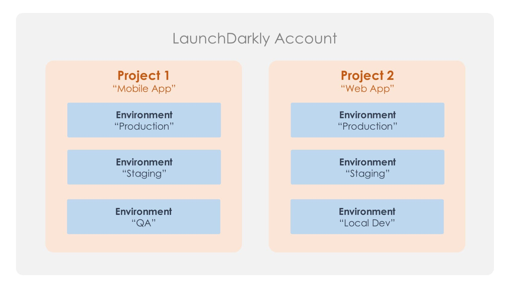 LaunchDarkly Projects Feature Flags Feature Toggles Feature Flag Management
