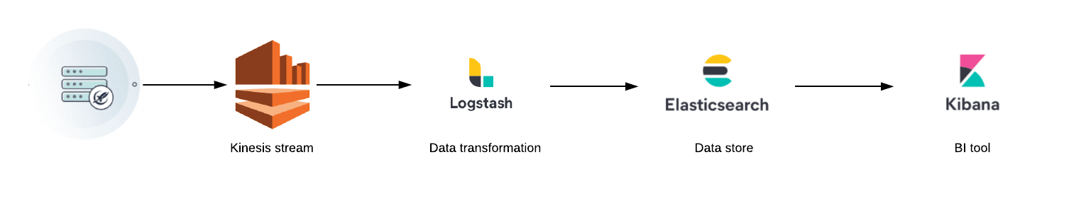 Data-Export-stream-diagram-LaunchDarkly
