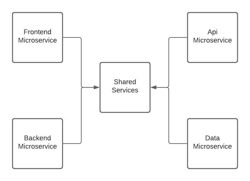 Shared-Services-Model