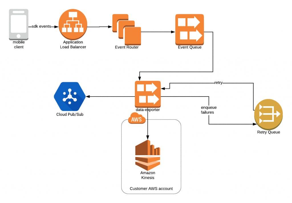 Data export path