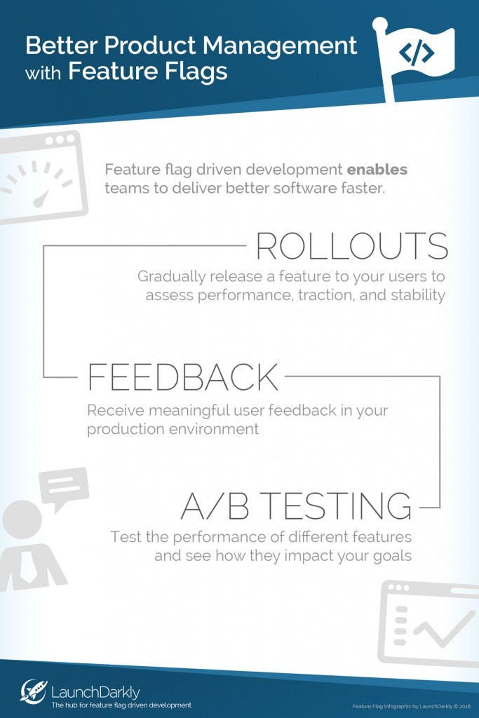 Product Management with Feature Flags