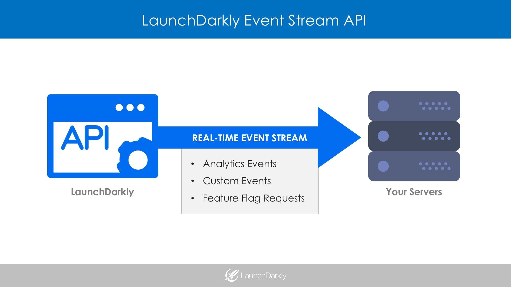 LaunchDarkly Event Stream API A/B Testing Analytics and Data