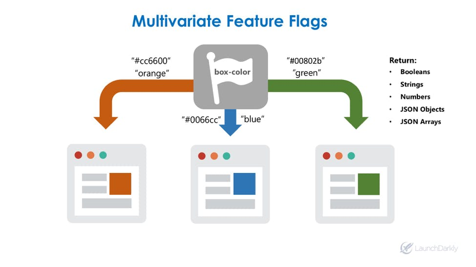 LaunchDarkly Multivariate Feature Flags / Feature Toggles for dynamic application management