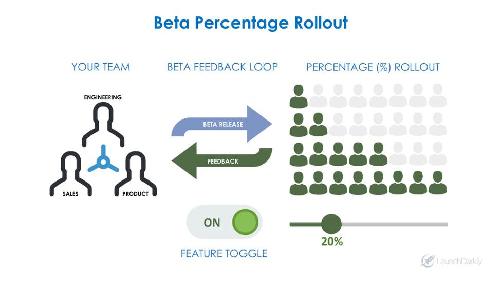 Beta Test Percentage Rollout with Feature Toggle LaunchDarkly