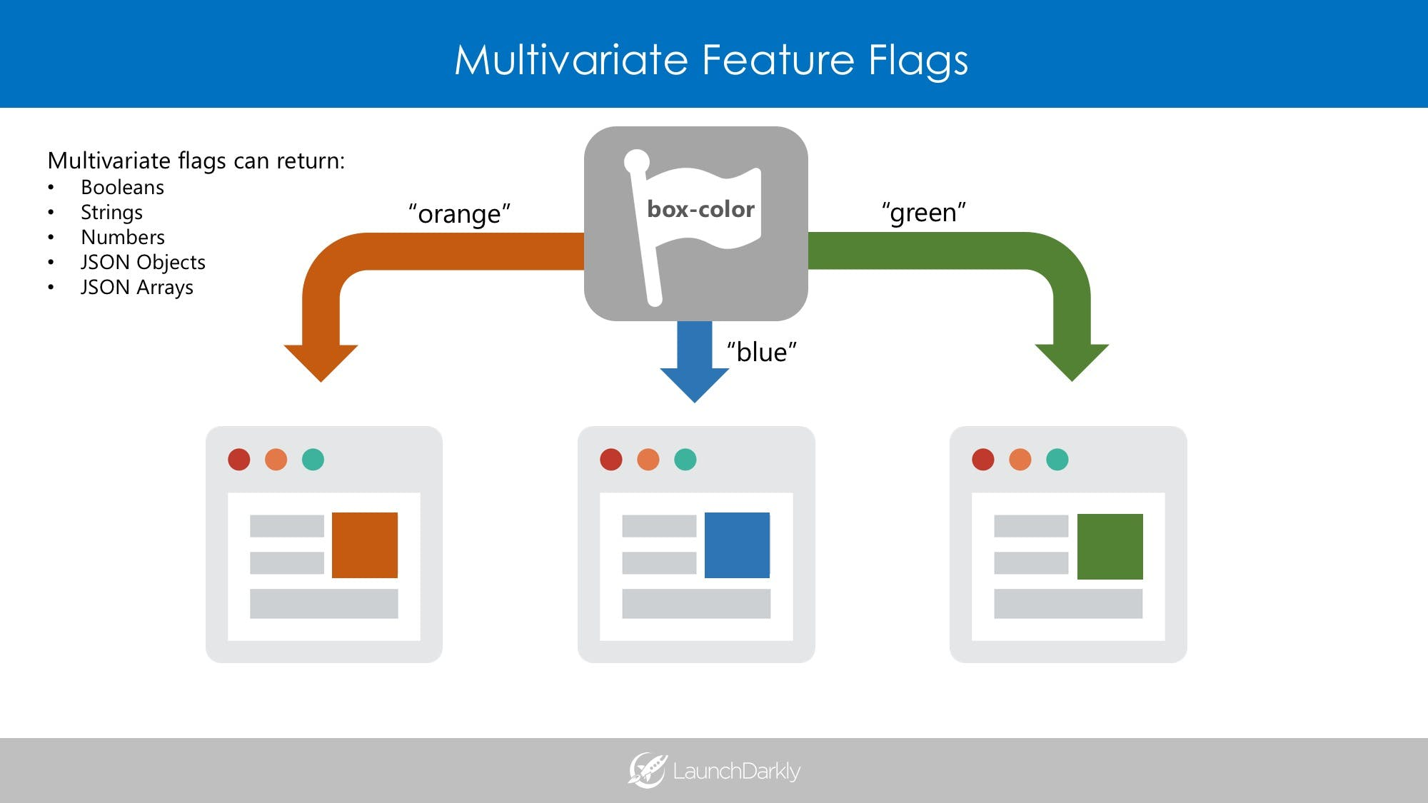 LaunchDarkly Multivariate Feature Flags / Toggles